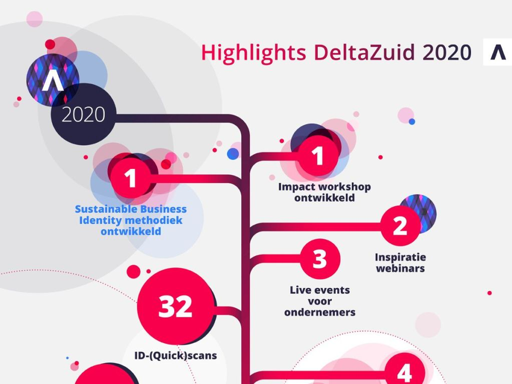 Highlights DeltaZuid 2020